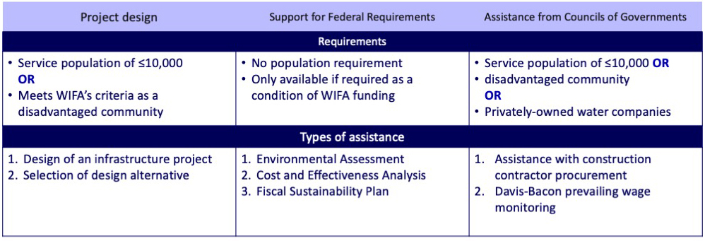 matrix outlining wifa's technical assistance